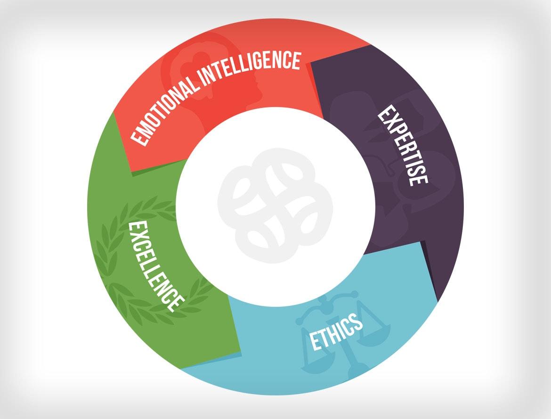 Ethics Excellence Expertise Emotional Intellegence