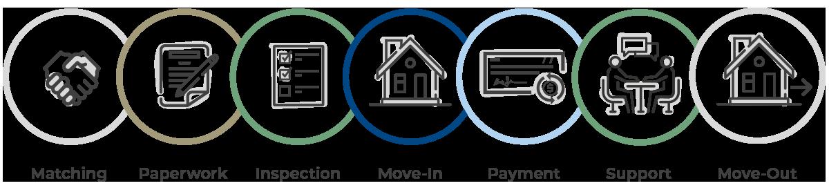 landlord process streamlined2 - Landlords Process